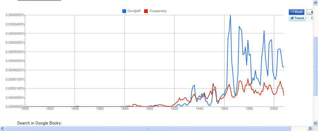 Google Ngram Viewer: GurdjieffOuspensky