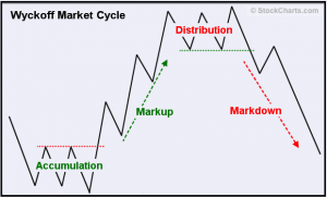 Wyckoff Market Cycle (Source: StockCharts.com)