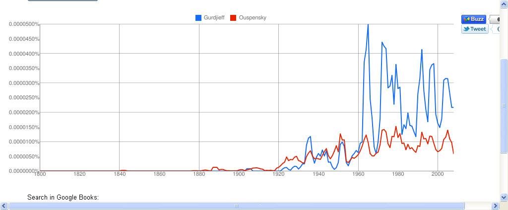 Google Ngram Viewer: GurdjieffOuspensky