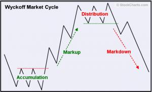 Wyckoff Market Cycle (Source: StockCharts.com)